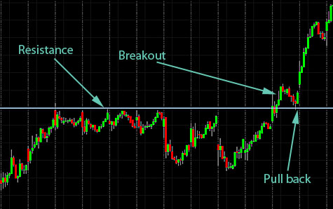 Learn How to Trade breakouts